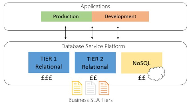 Transform your database strategy with a database service platform