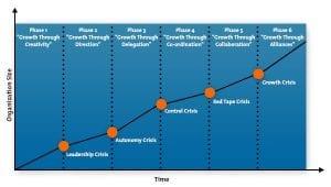 Greiner Growth Curve