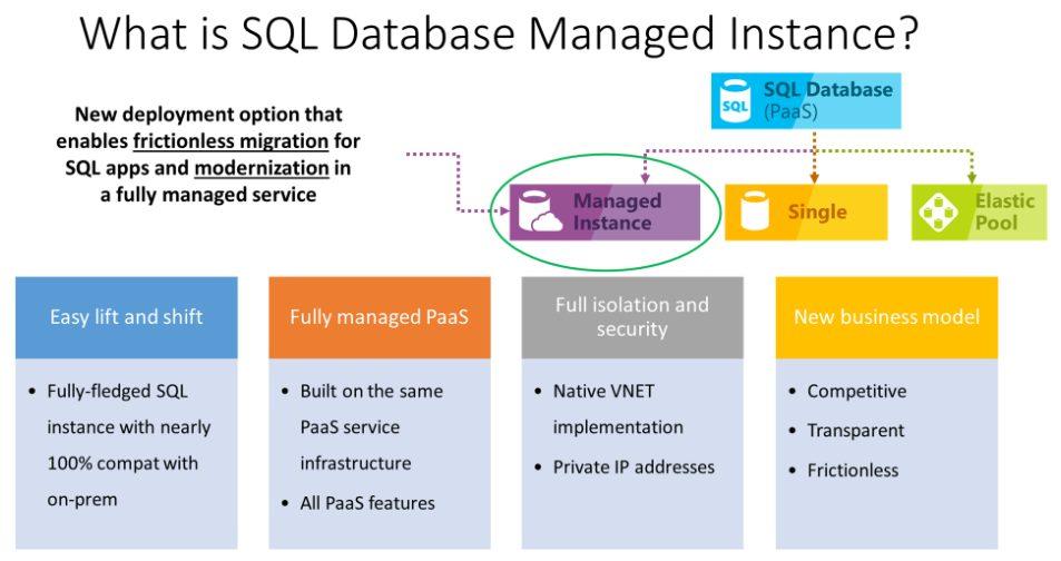 SQL Database Managed Instance
