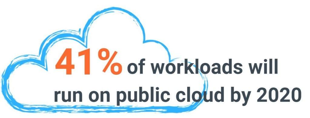 2020 Public Cloud