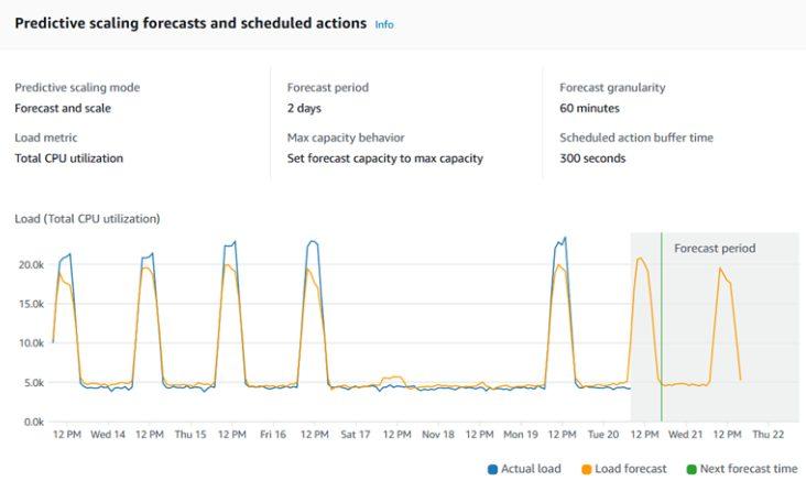 EC2 predictive scaling