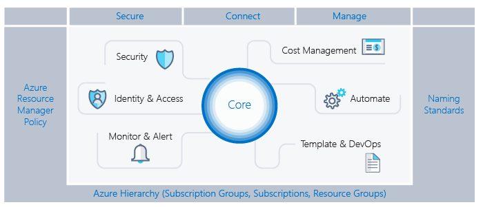 Azure Hierarchy
