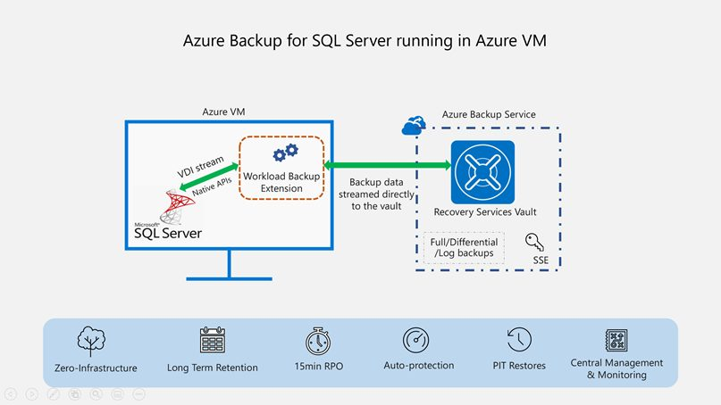 Azure Backup for SQL Server VMs