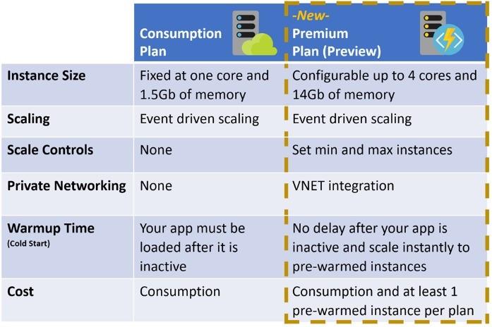 Azure Functions Premium Plan